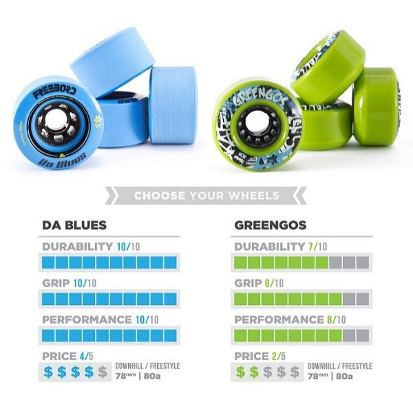 DA BLUES vs Greengos